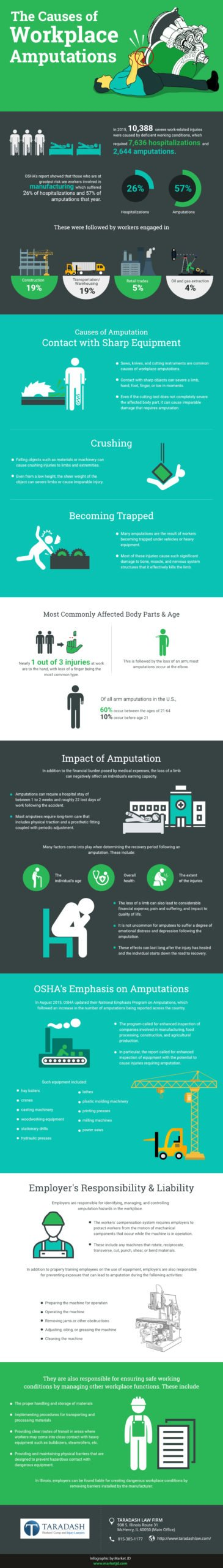 Infographic_The Causes of Workplace Amputations